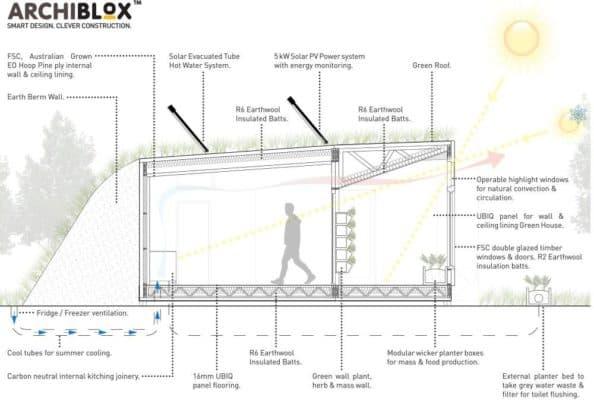 54ebb2cfe58ece9d02000060_archiblox-designs-world-s-first-prefabricated-carbon-positive-house_carbon_positive_diagram-1000x673